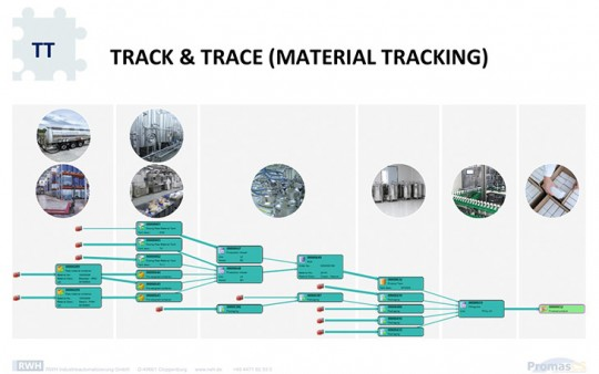 Material flow tracking from the delivery of the raw materials through to the packing of the finished products